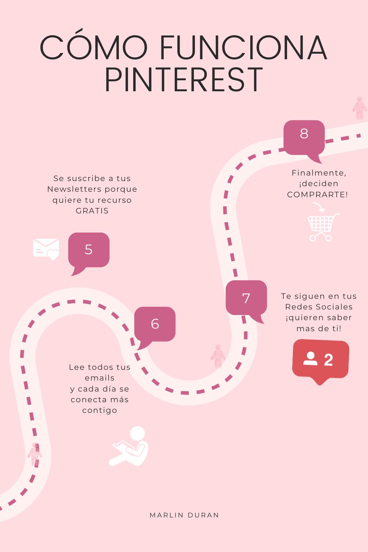 Cómo funciona Pinterest